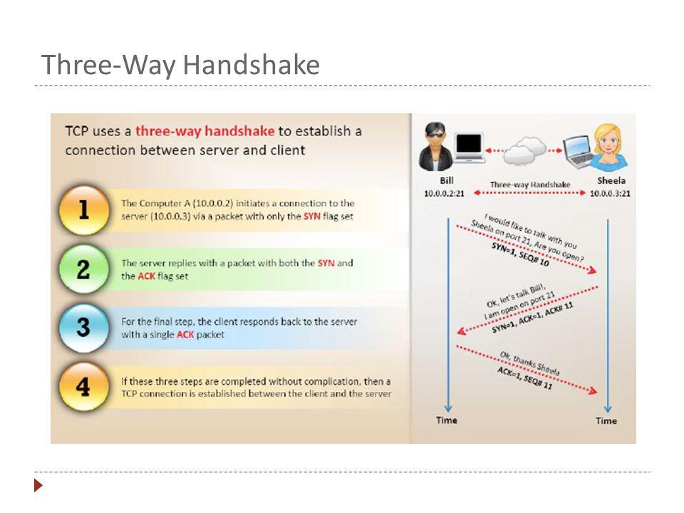 Three-Way Handshake