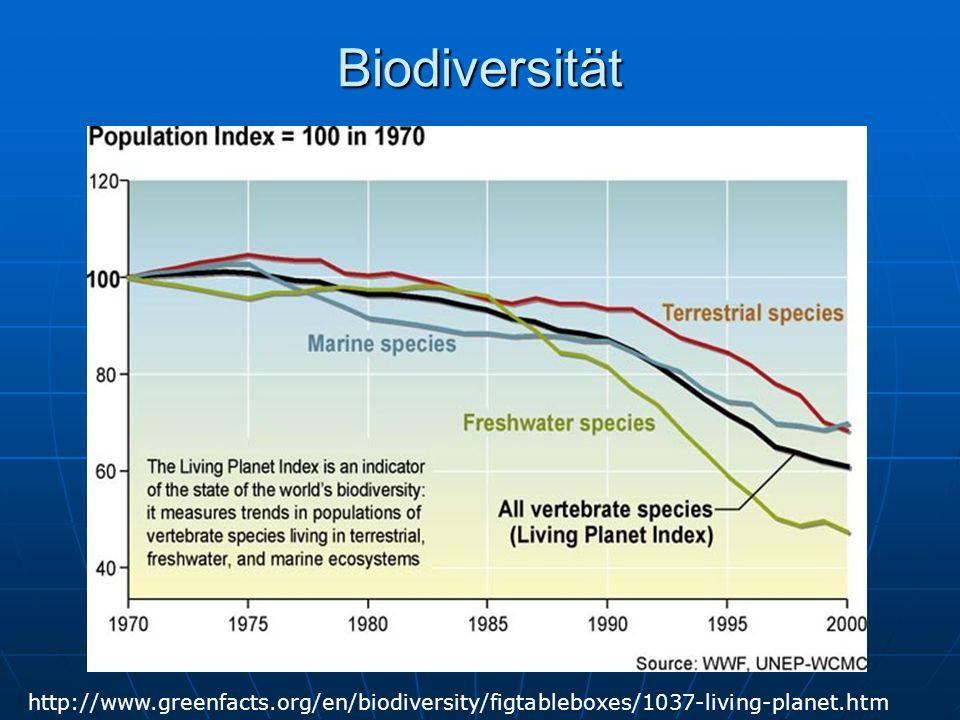 Biodiversität http://www.greenfacts.org/en/biodiversity/figtableboxes/1037-living-planet.htm