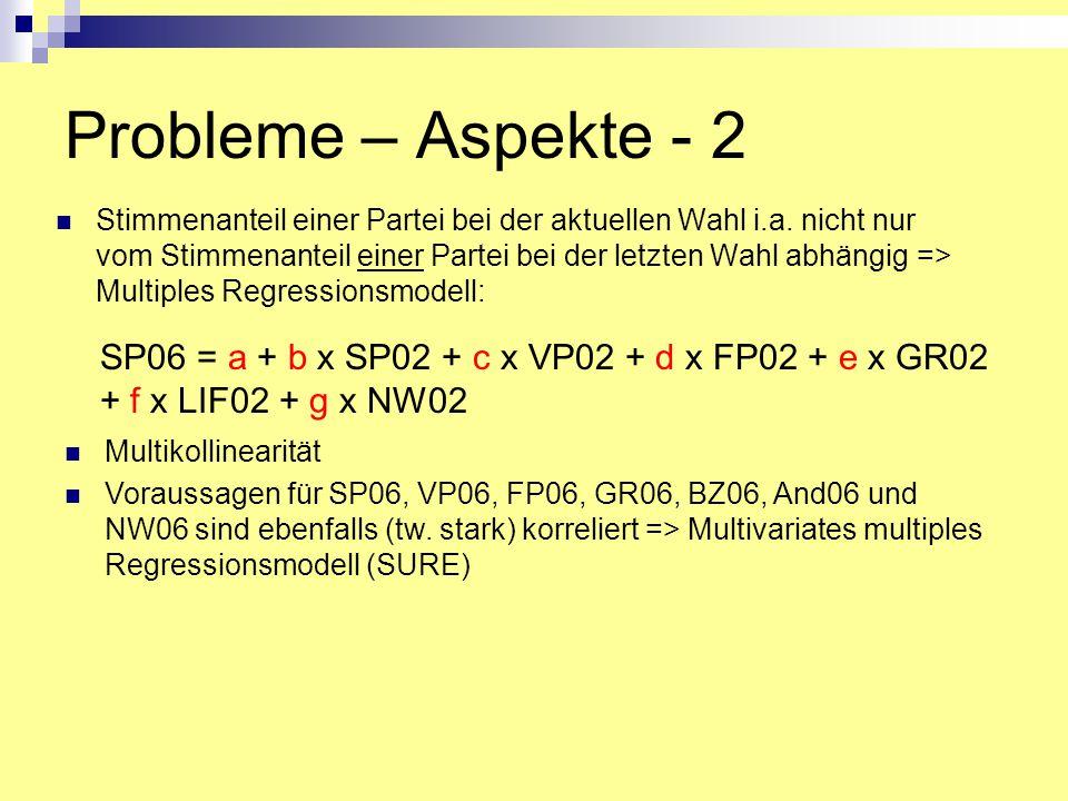 Probleme – Aspekte - 2