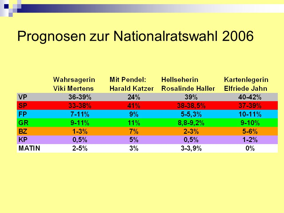 Prognosen zur Nationalratswahl 2006