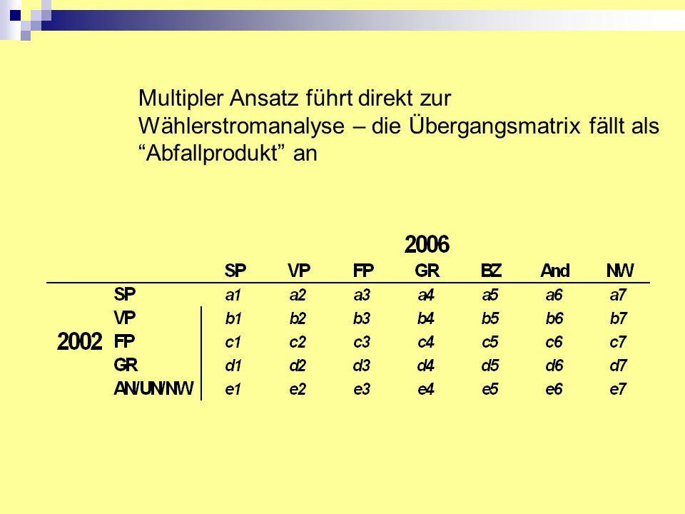Multipler Ansatz führt direkt zur Wählerstromanalyse – die Übergangsmatrix fällt als Abfallprodukt an