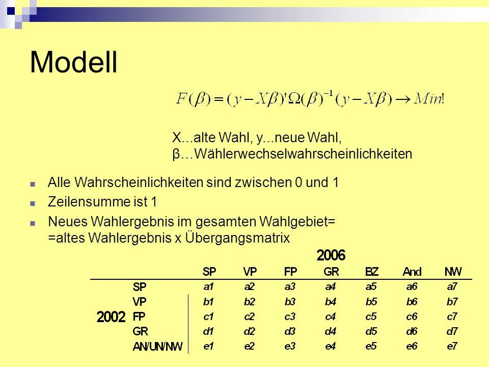 Modell X...alte Wahl, y...neue Wahl, β…Wählerwechselwahrscheinlichkeiten. Alle Wahrscheinlichkeiten sind zwischen 0 und 1.