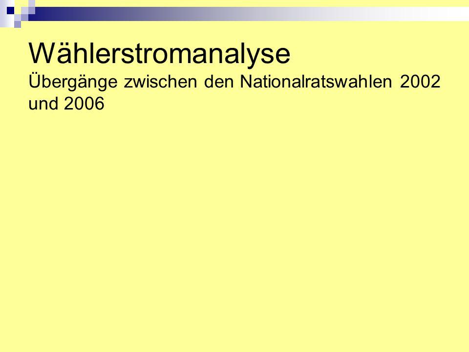 Wählerstromanalyse Übergänge zwischen den Nationalratswahlen 2002 und 2006