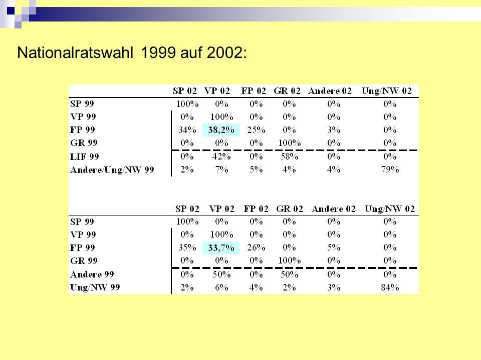 Nationalratswahl 1999 auf 2002: