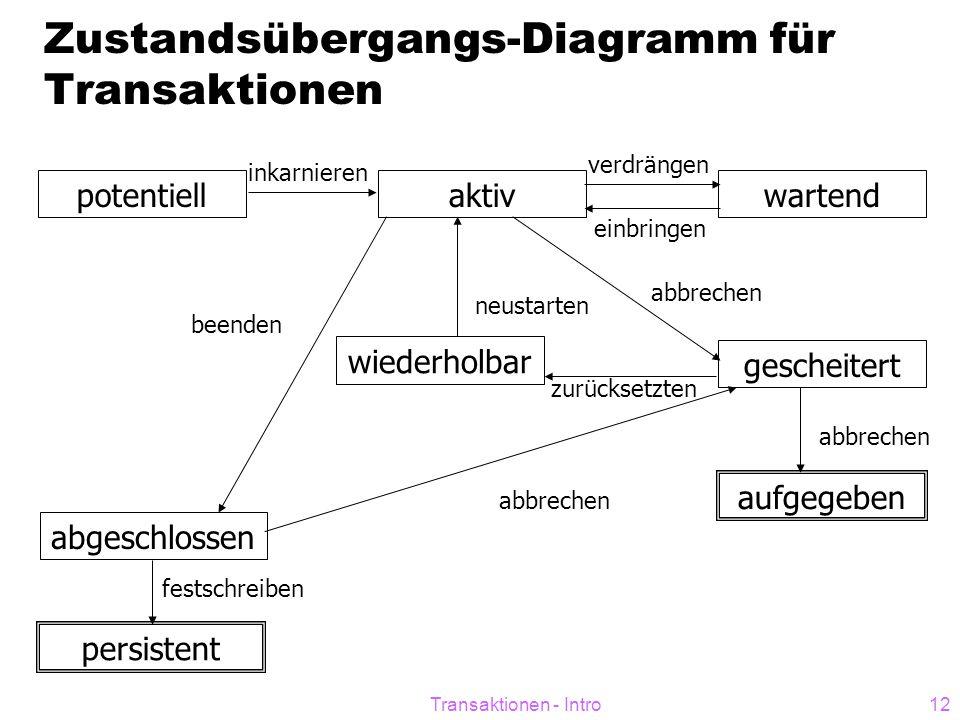 Zustandsübergangs-Diagramm für Transaktionen