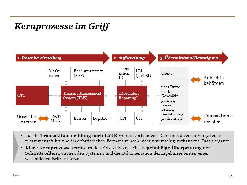 Kernprozesse im Griff Aufsichts-behörden Transaktions- register