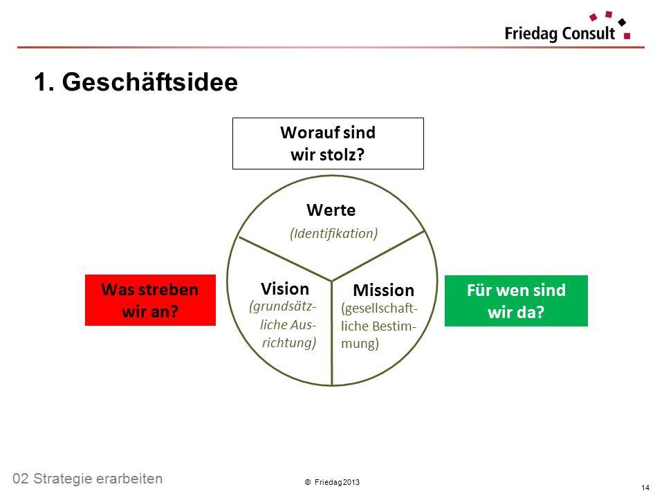 1. Geschäftsidee Worauf sind wir stolz Werte (Identifikation) Vision