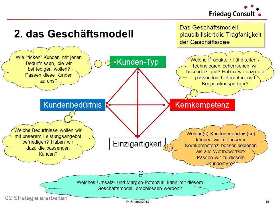 2. das Geschäftsmodell Kunden-Typ Kundenbedürfnis Kernkompetenz