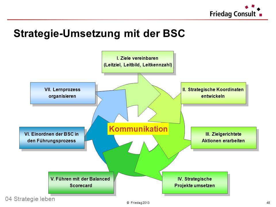 Strategie-Umsetzung mit der BSC