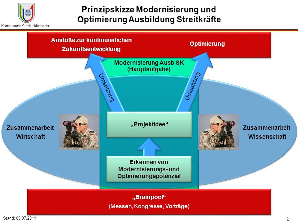 Prinzipskizze Modernisierung und Optimierung Ausbildung Streitkräfte