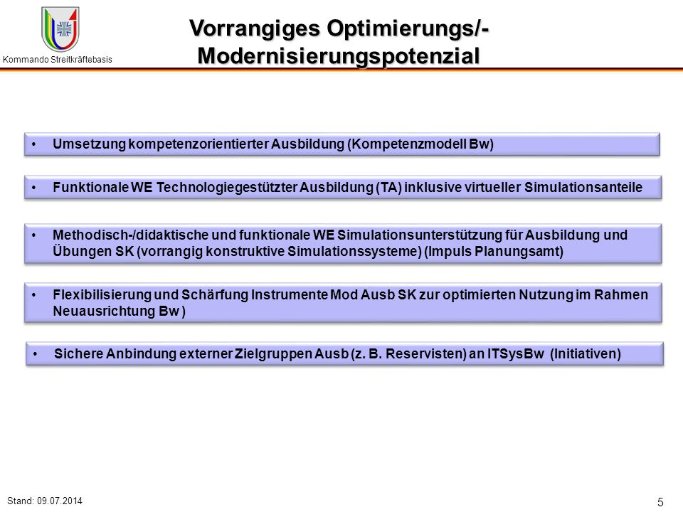 Vorrangiges Optimierungs/- Modernisierungspotenzial