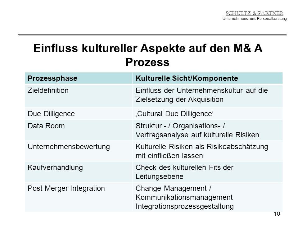 Einfluss kultureller Aspekte auf den M& A Prozess
