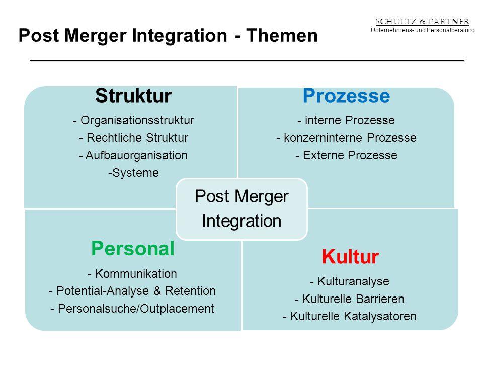 Post Merger Integration - Themen