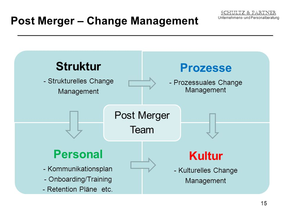 Post Merger – Change Management