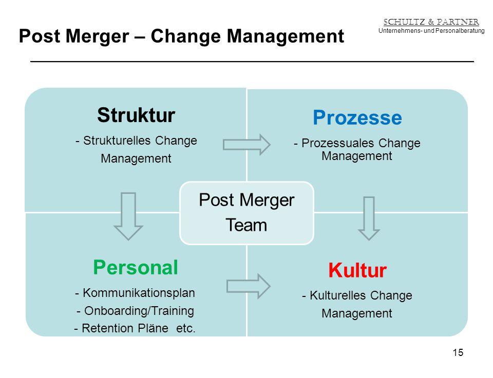 Post Merger – Change Management