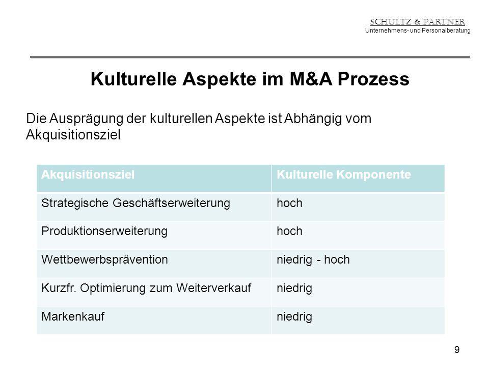 Kulturelle Aspekte im M&A Prozess