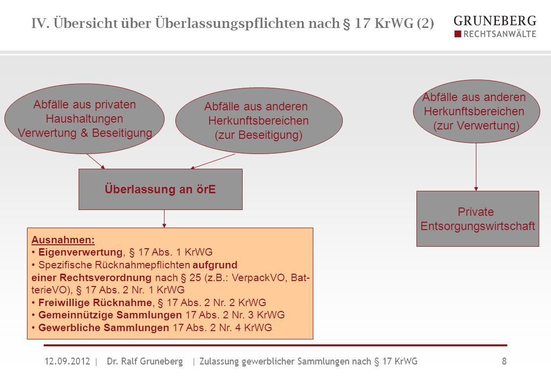 IV. Übersicht über Überlassungspflichten nach § 17 KrWG (2)