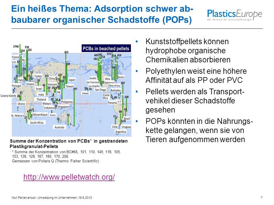 Ein heißes Thema: Adsorption schwer ab-baubarer organischer Schadstoffe (POPs)