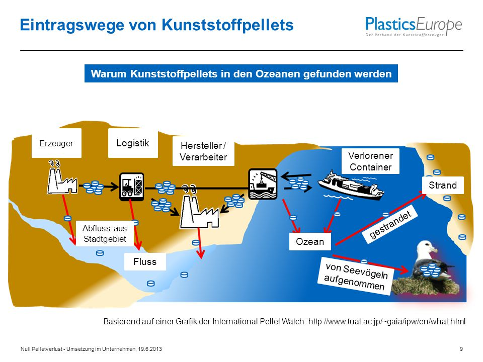 Eintragswege von Kunststoffpellets