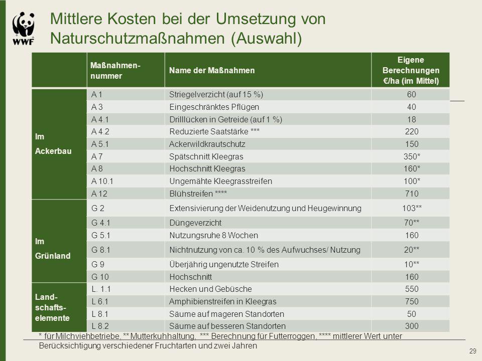 Mittlere Kosten bei der Umsetzung von Naturschutzmaßnahmen (Auswahl)