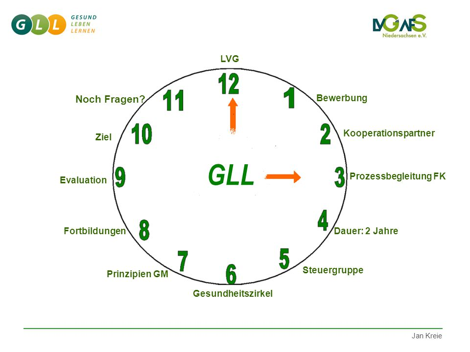 GLL Noch Fragen LVG Bewerbung Kooperationspartner Ziel