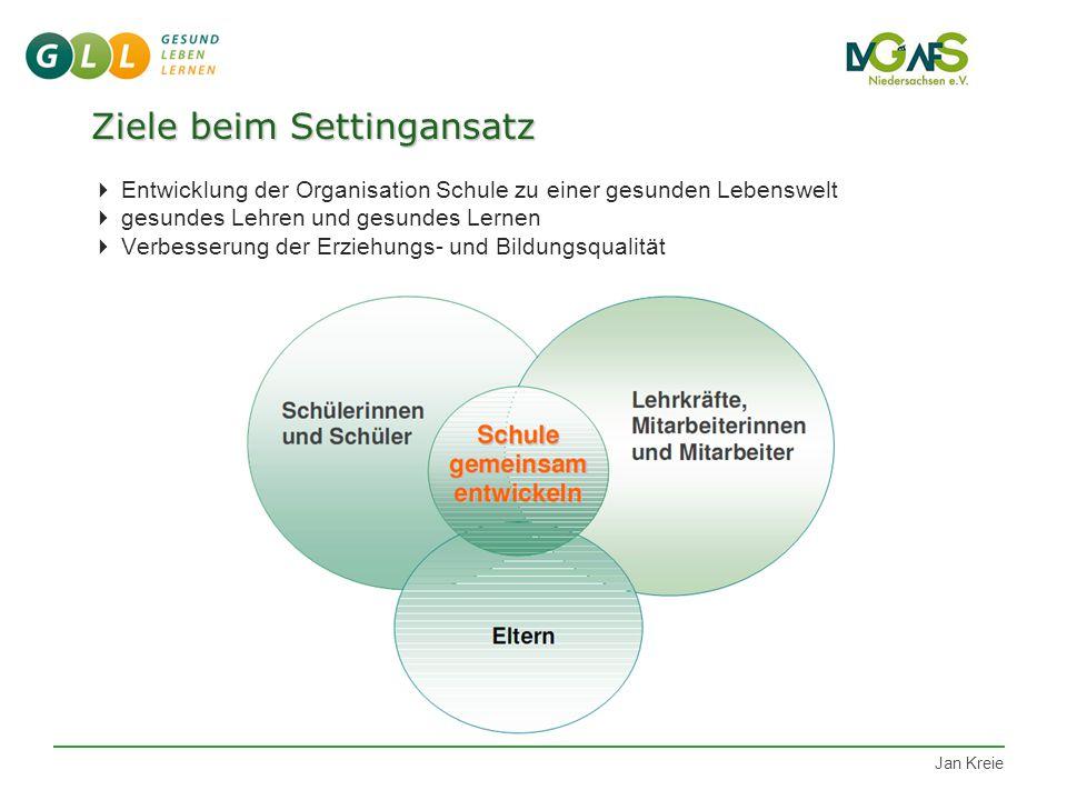 Ziele beim Settingansatz  Entwicklung der Organisation Schule zu einer gesunden Lebenswelt  gesundes Lehren und gesundes Lernen  Verbesserung der Erziehungs- und Bildungsqualität