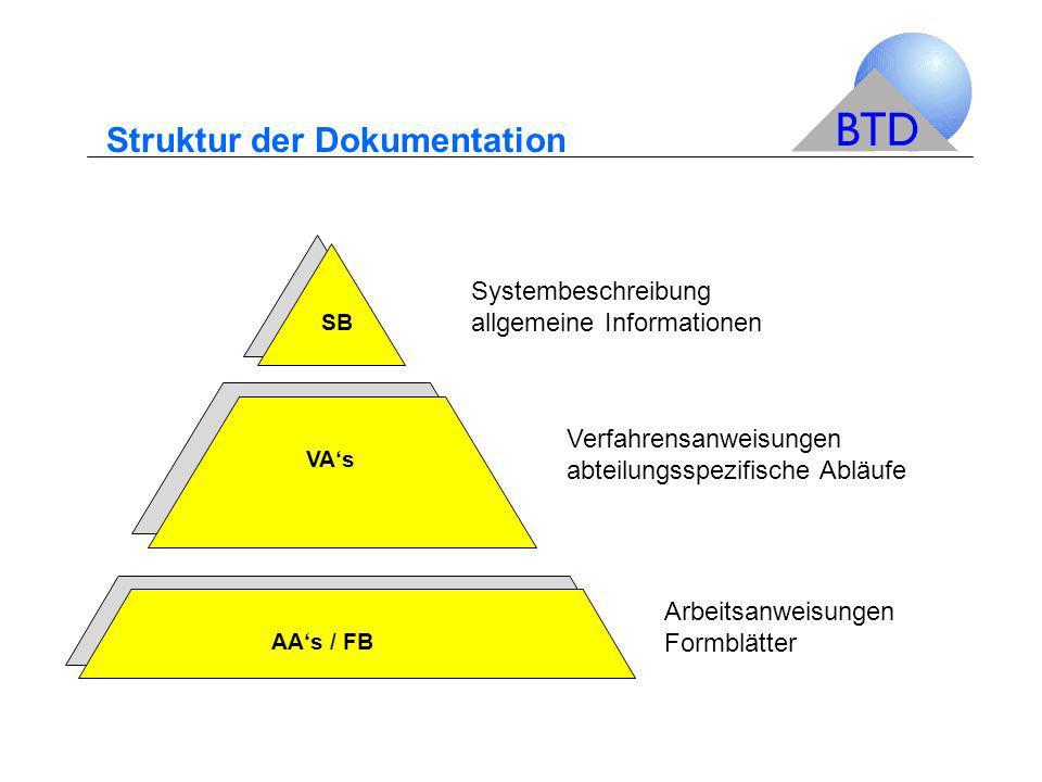 Struktur der Dokumentation