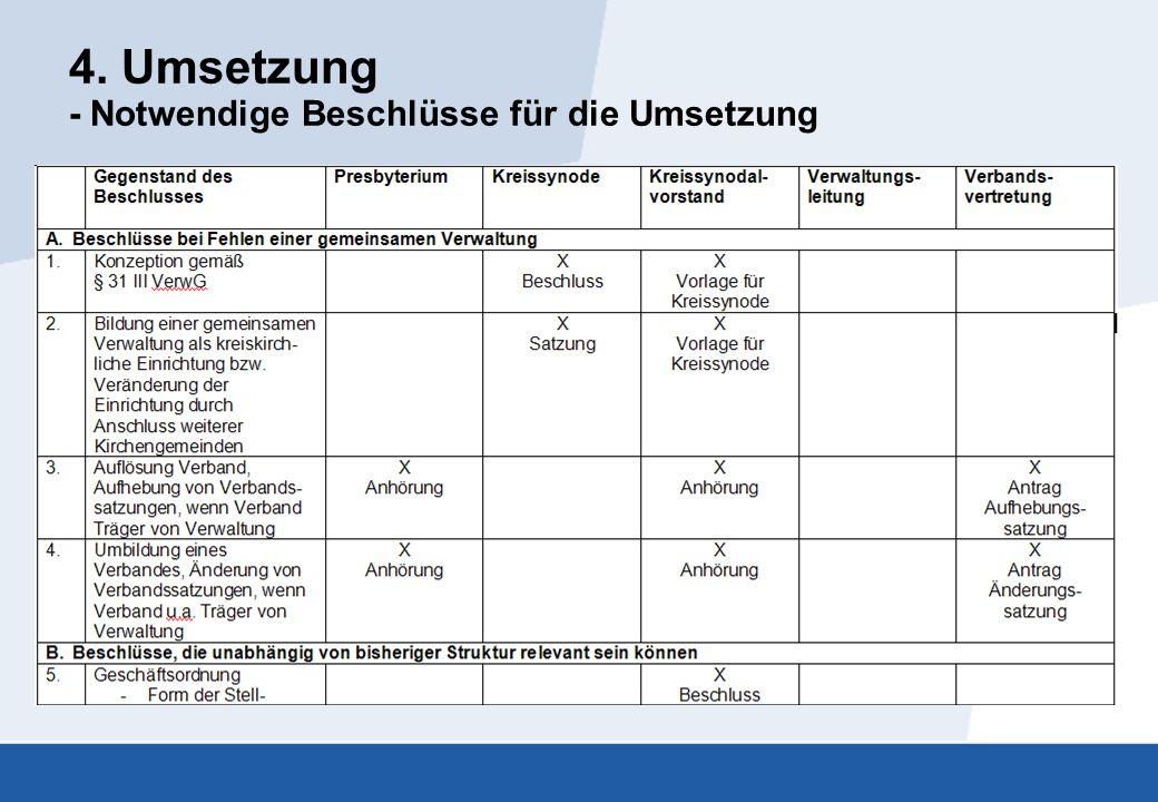 4. Umsetzung - Notwendige Beschlüsse für die Umsetzung