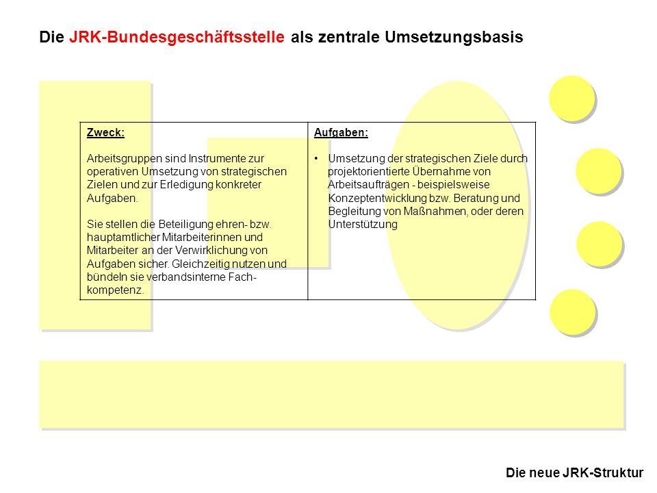 Die JRK-Bundesgeschäftsstelle als zentrale Umsetzungsbasis