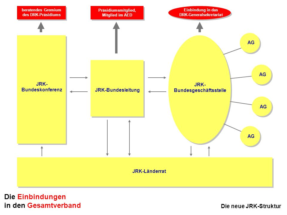 DRK-Generalsekretariat JRK-Bundesgeschäftsstelle