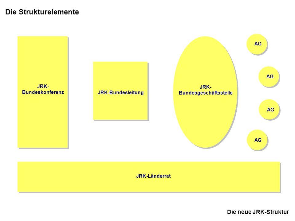 JRK-Bundesgeschäftsstelle