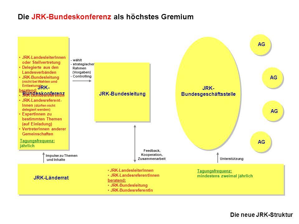 JRK-Bundesgeschäftsstelle Feedback, Kooperation, Zusammenarbeit