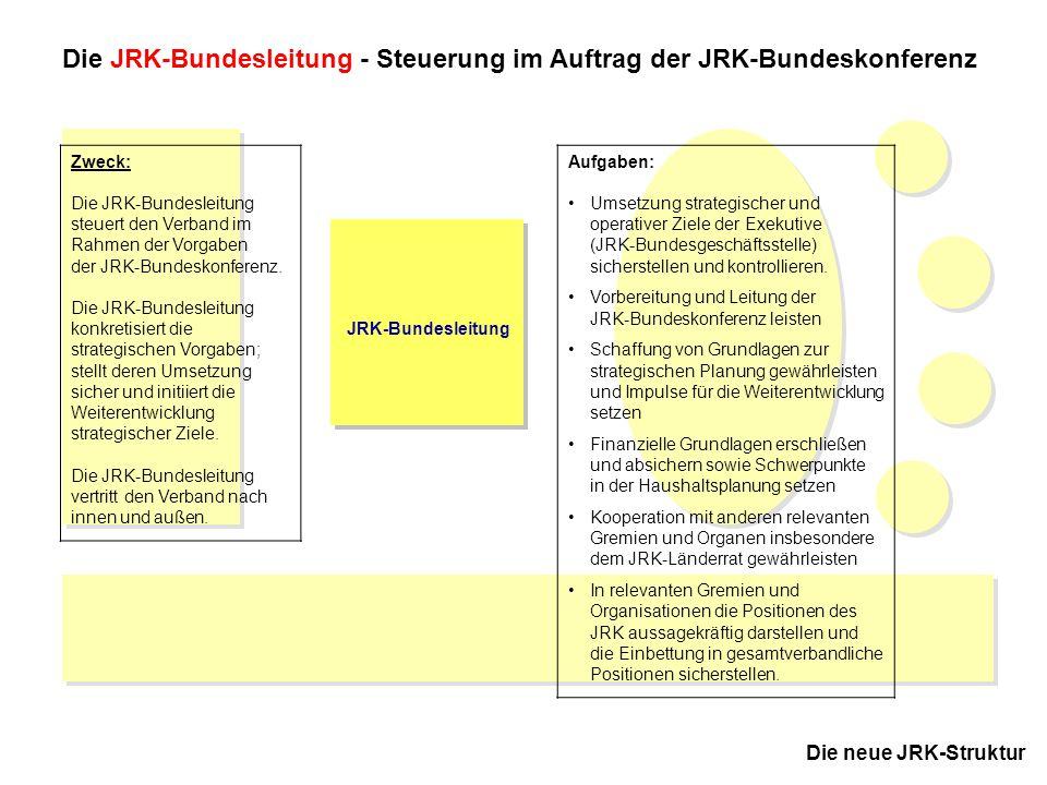 Die JRK-Bundesleitung - Steuerung im Auftrag der JRK-Bundeskonferenz
