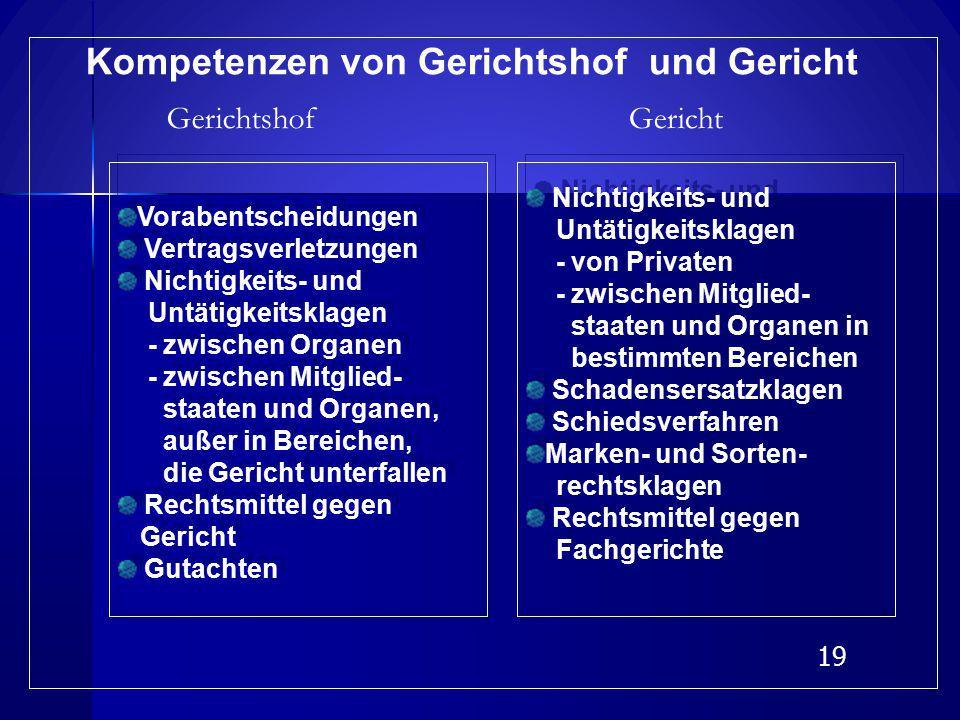 Kompetenzen von Gerichtshof und Gericht