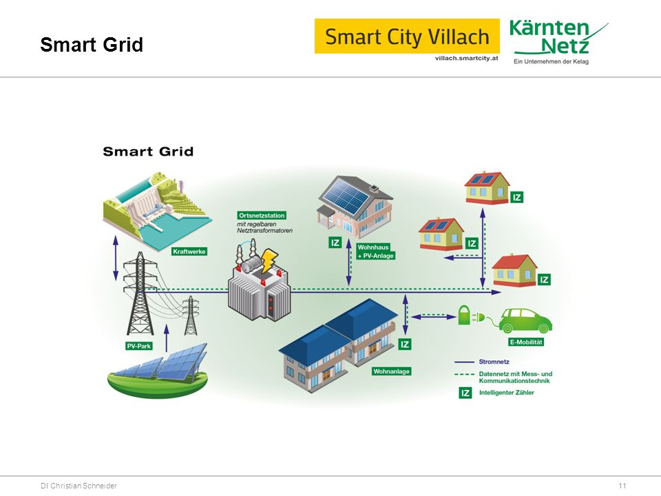 Smart Grid DI Christian Schneider
