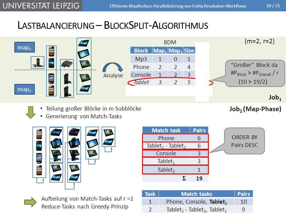 Lastbalancierung – BlockSplit-Algorithmus