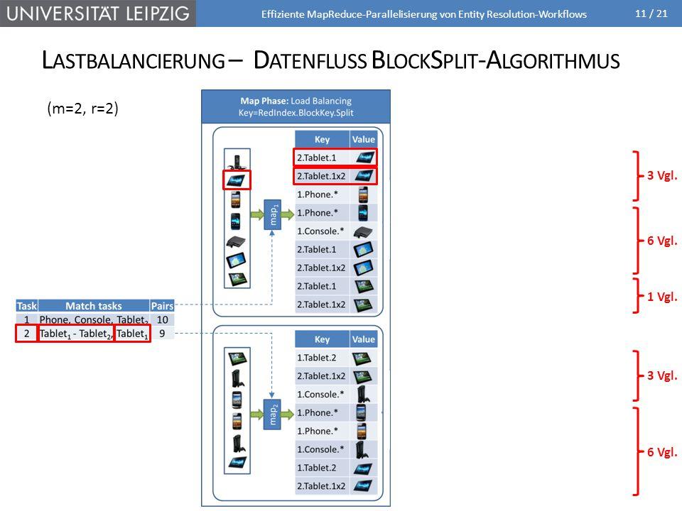 Lastbalancierung – Datenfluss BlockSplit-Algorithmus