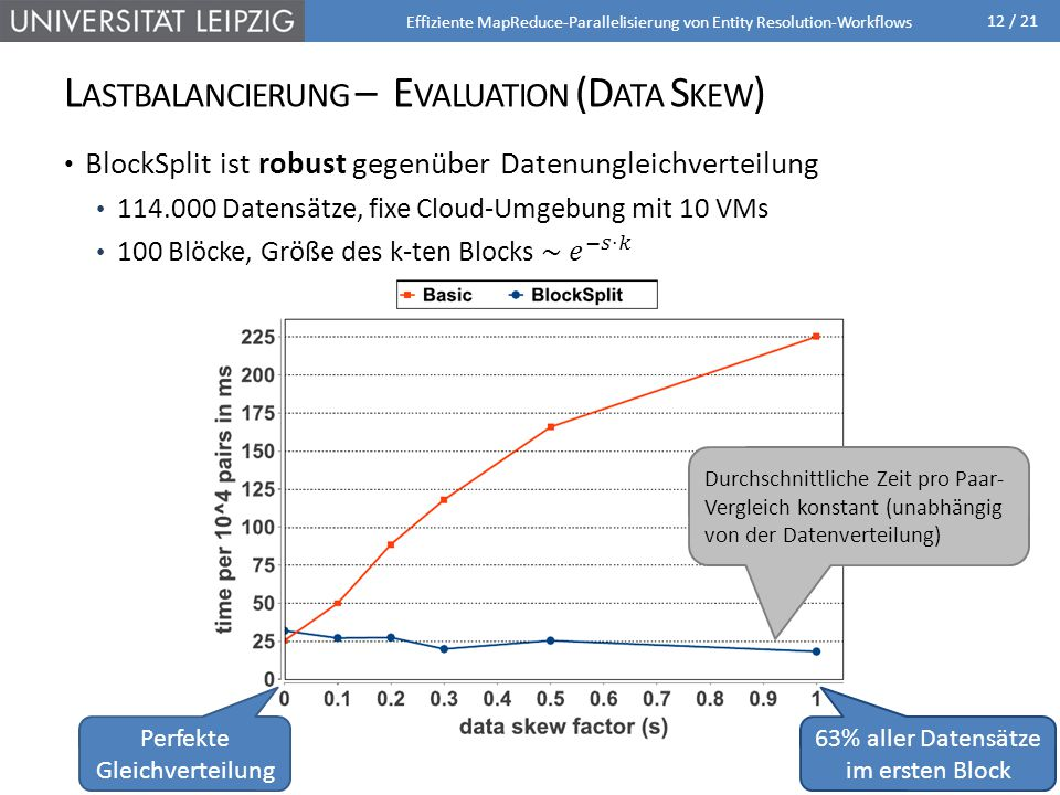 Lastbalancierung – Evaluation (Data Skew)