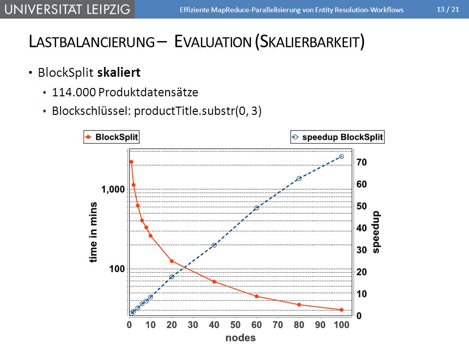 Lastbalancierung – Evaluation (Skalierbarkeit)