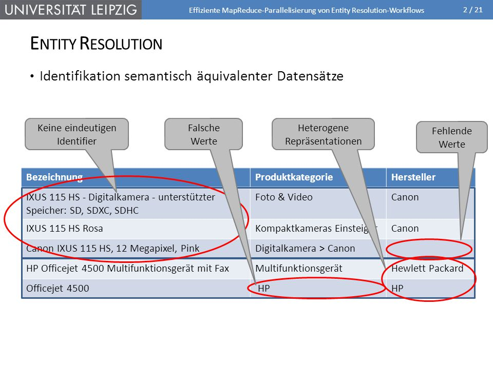 Entity Resolution Identifikation semantisch äquivalenter Datensätze