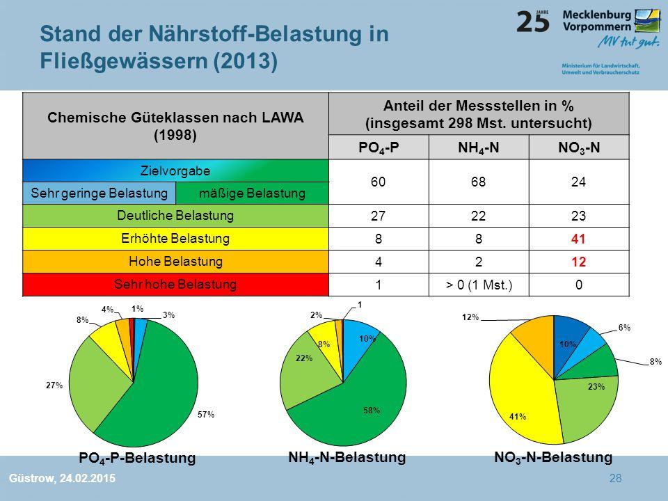 Stand der Nährstoff-Belastung in Fließgewässern (2013)