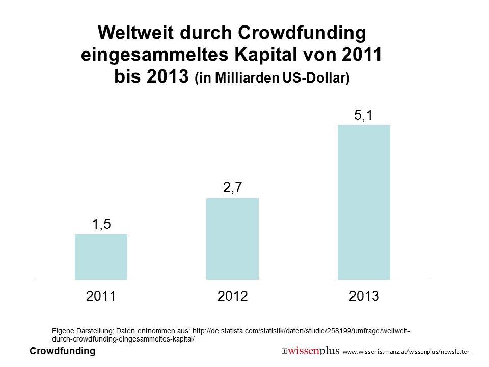 Eigene Darstellung; Daten entnommen aus: http://de. statista