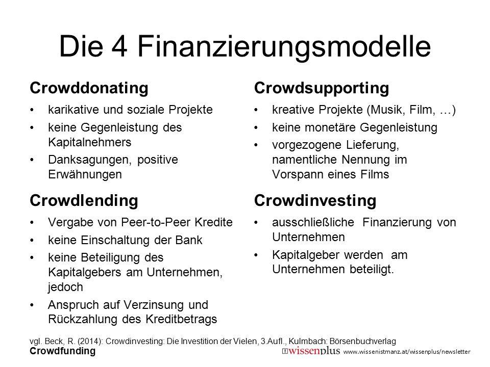 Die 4 Finanzierungsmodelle
