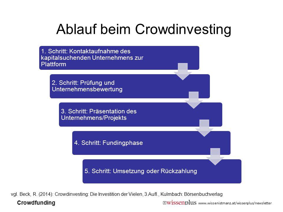 Ablauf beim Crowdinvesting