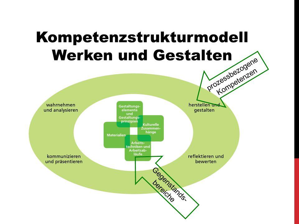 Kompetenzstrukturmodell Werken und Gestalten