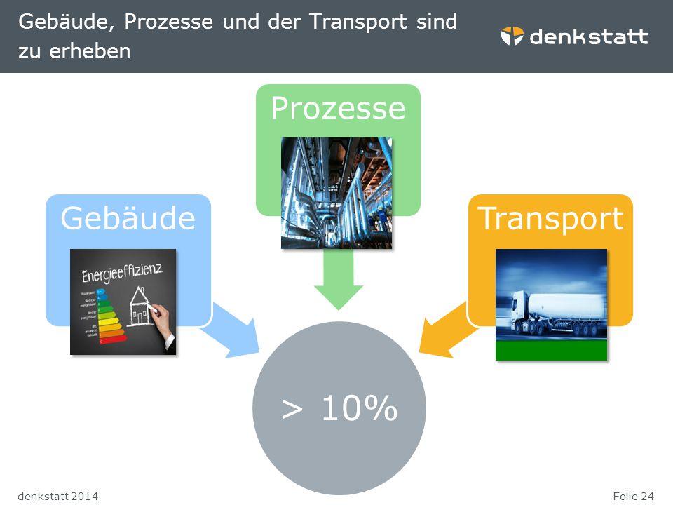 Gebäude, Prozesse und der Transport sind zu erheben