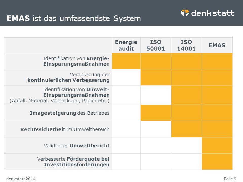 EMAS ist das umfassendste System