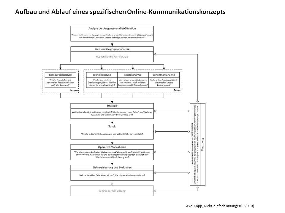 Aufbau und Ablauf eines spezifischen Online-Kommunikationskonzepts