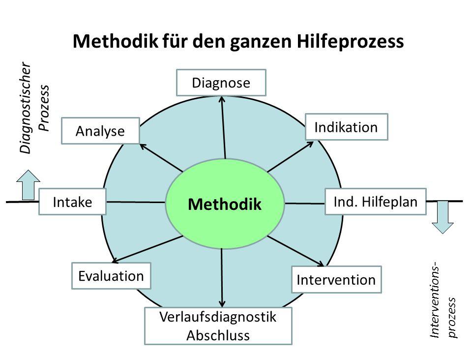 Methodik für den ganzen Hilfeprozess