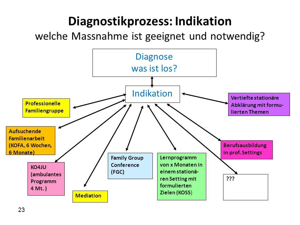 Diagnostikprozess: Indikation welche Massnahme ist geeignet und notwendig